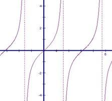 第一章 函数和极限