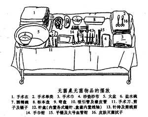 手术室器械图片 手术室器械图片及名称,手术室器械图片
